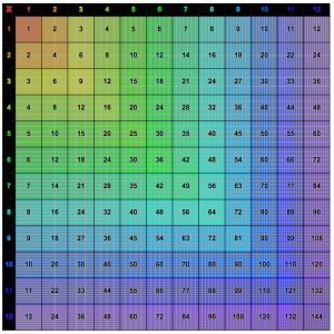 image relating to Multiplication Chart 1 12 Printable known as Multiplication Charts