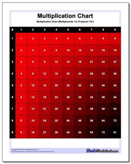 Multiplication Chart Color