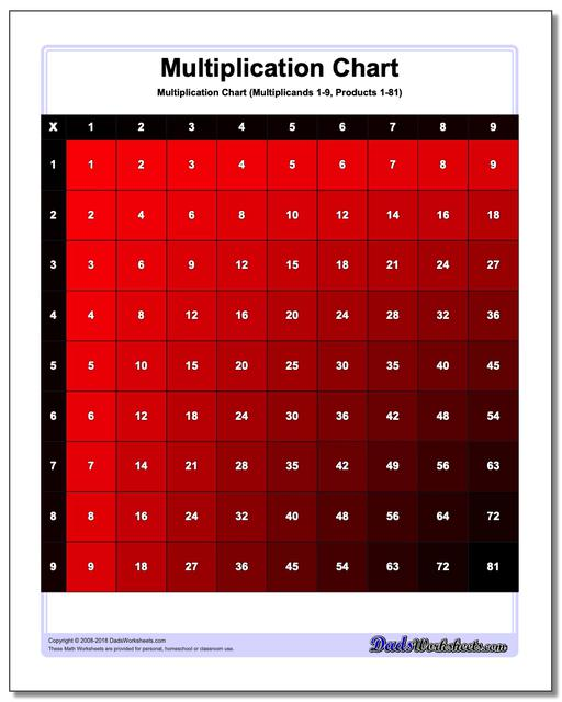 worksheet Multiplication Chart Worksheets color multiplication chart red 1 9 jpg 16 charts