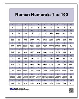 Roman Numerals Grid 1-100 Worksheet