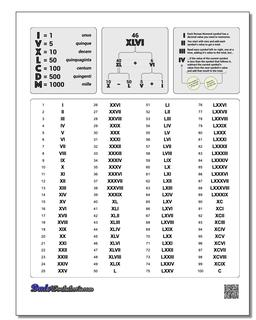 graphic relating to Roman Numeral Stencils Printable named Roman Numerals Chart [Up-to-date]
