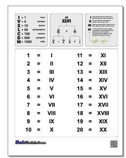 Roman Numerals Chart 1-20
