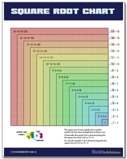 6th Grade Math Worksheets Square Root Chart