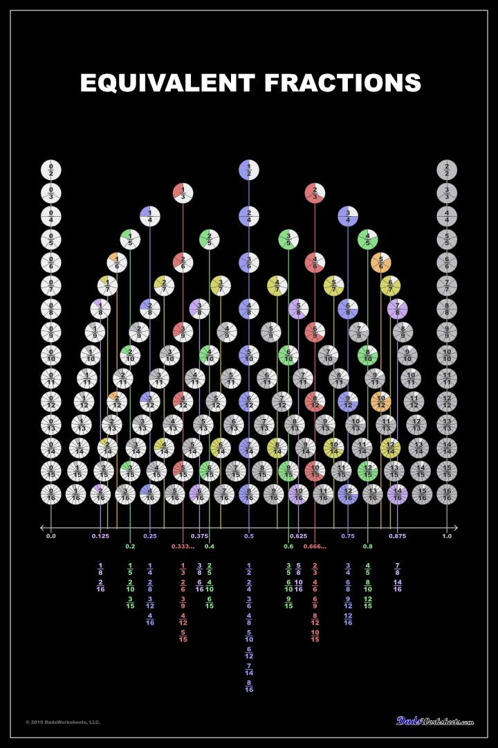 Equivalent Fraction Chart Poster (Black)