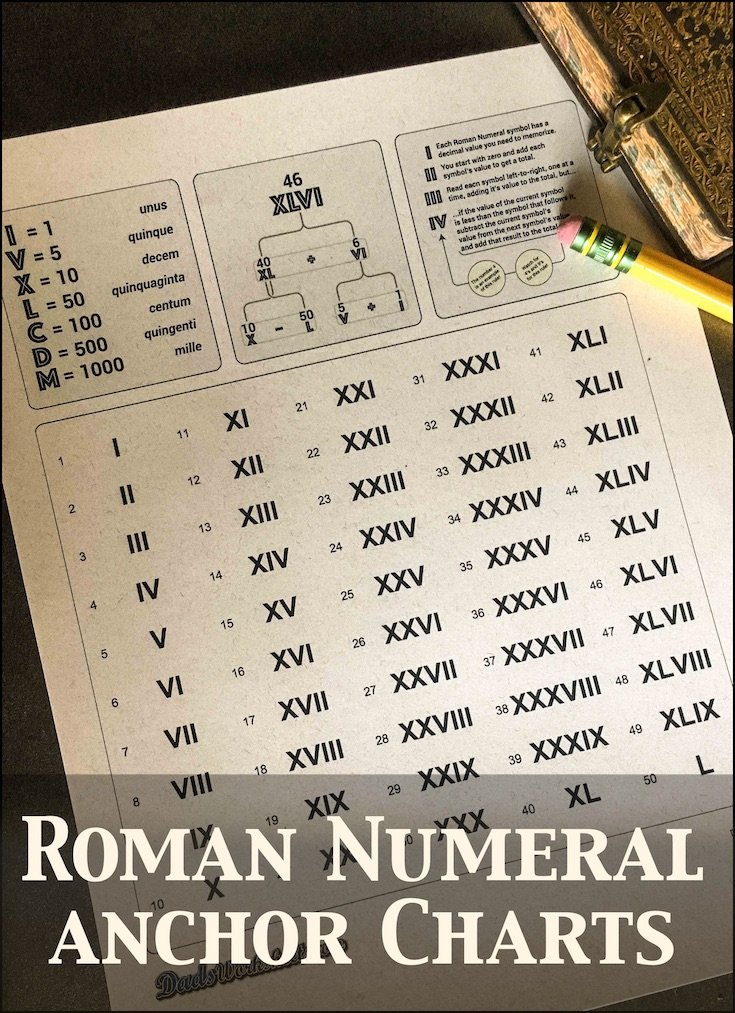 Roman Numerals Chart [Updated]