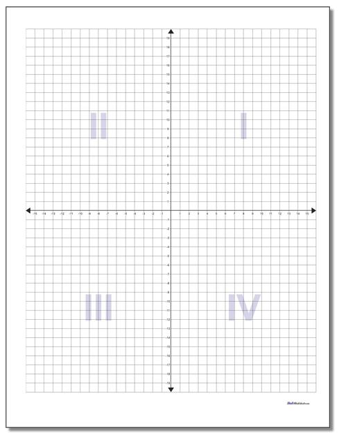 Coordinate Plane Quadrant Labels
