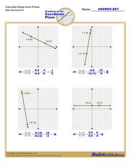 Find the Slope of a Line Worksheet