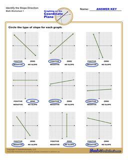 Slope Direction Linear Equations Worksheet