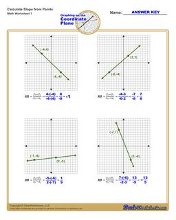 Find the Slope of a Line Linear Equations Worksheet