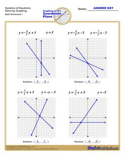 Linear Equations Graphing Systems of Worksheet