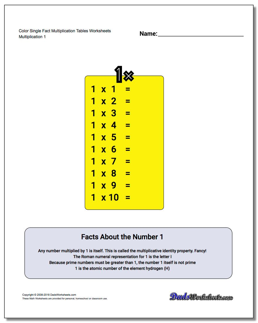 Multiplication Table – Math Tables Worksheets