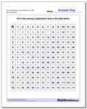 Fill-In Multiplication Worksheet Grid Problems Worksheet 40% Open www.dadsworksheets.com/worksheets/multiplication.html
