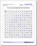 Fill-In Multiplication Worksheet Grid Problems Worksheet 60% Open www.dadsworksheets.com/worksheets/multiplication.html