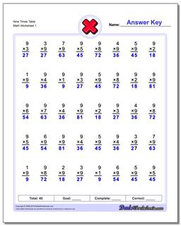 Nine Times Table Multiplication Worksheet
