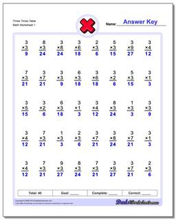 Three Times Table Multiplication Worksheet