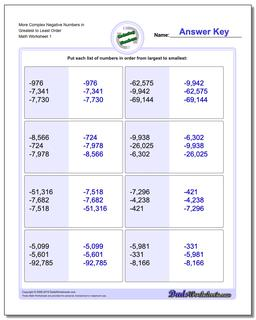 Ordering Numbers Worksheet More Complex Negative in Greatest to Least Order