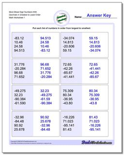 Ordering Numbers Worksheet More Mixed Sign With Decimals in Greatest to Least Order