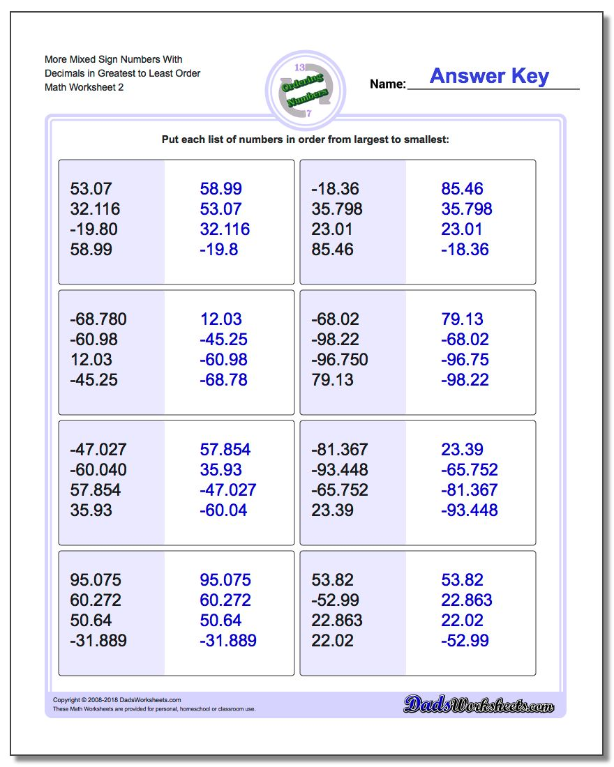 More Mixed Sign Numbers With Decimals in Greatest to Least Order www.dadsworksheets.com/worksheets/ordering-numbers.html Worksheet