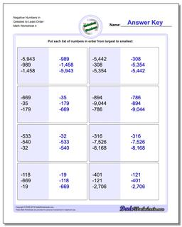 Negative Numbers in Greatest to Least Order Worksheet