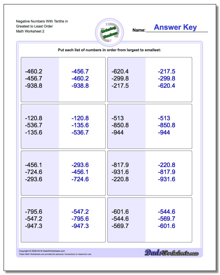 Negative Numbers With Tenths in Greatest to Least Order www.dadsworksheets.com/worksheets/ordering-numbers.html Worksheet