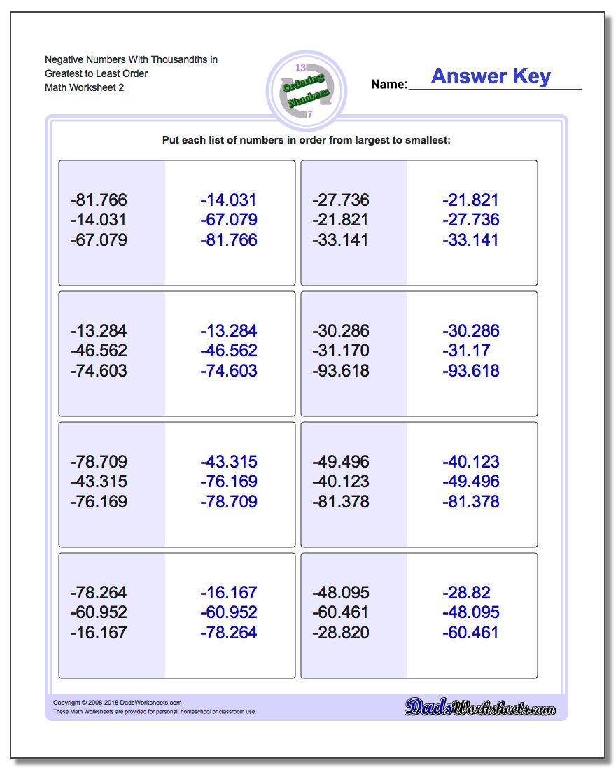 Negative Numbers With Thousandths in Greatest to Least Order www.dadsworksheets.com/worksheets/ordering-numbers.html Worksheet