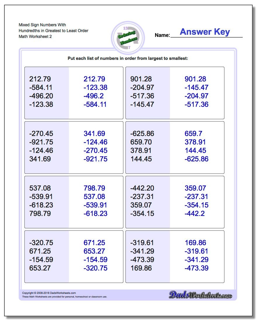 Mixed Sign Numbers With Hundredths in Greatest to Least Order www.dadsworksheets.com/worksheets/ordering-numbers.html Worksheet