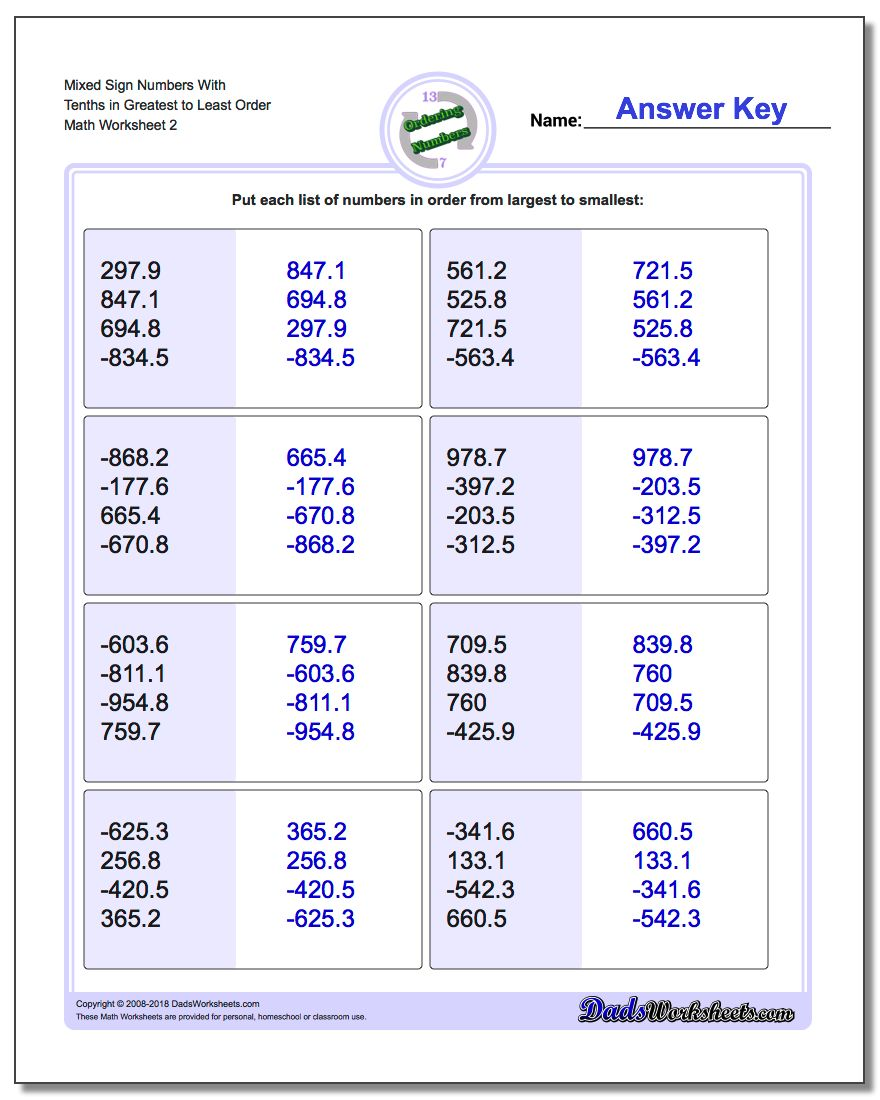 Mixed Sign Numbers With Tenths in Greatest to Least Order www.dadsworksheets.com/worksheets/ordering-numbers.html Worksheet