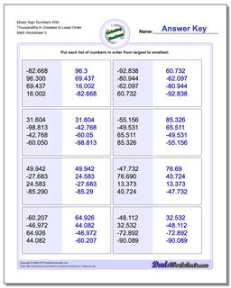 Mixed Sign Numbers With Thousandths in Greatest to Least Order Worksheet #Ordering #Numbers #Worksheet